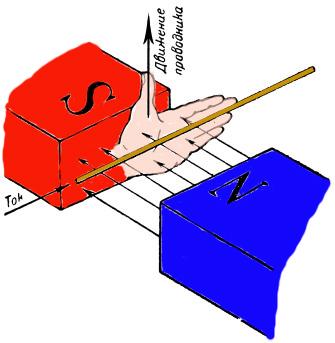 Постоянное магнитное поле - Справочник студента
