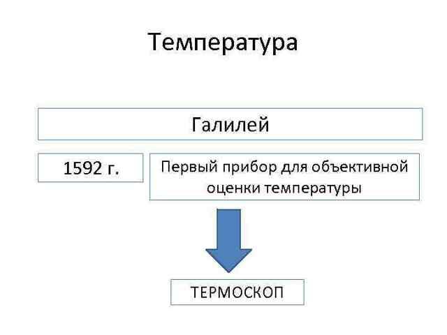 Температура как мера средней кинетической энергии молекул - Справочник студента