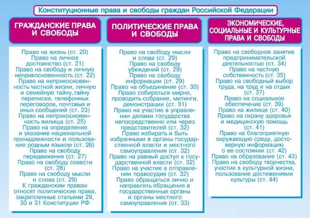 Конституционные права граждан России - Справочник студента