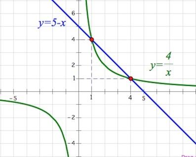 Уравнения с переменными - Справочник студента