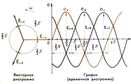 Применение векторных диаграмм для анализа дифракционных картин - Справочник студента