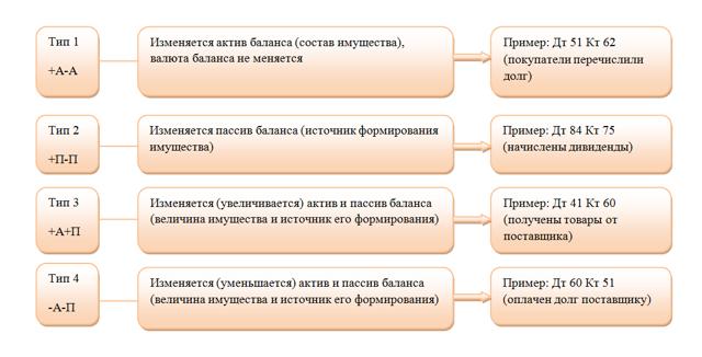 Влияние хозяйственных операций на баланс - Справочник студента