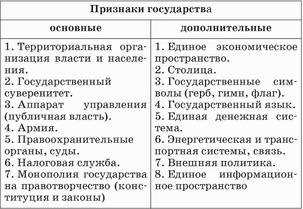 Основные признаки государства - Справочник студента
