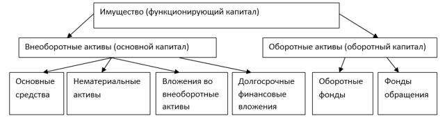 Классификация имущества организации по составу и функциональной роли - Справочник студента