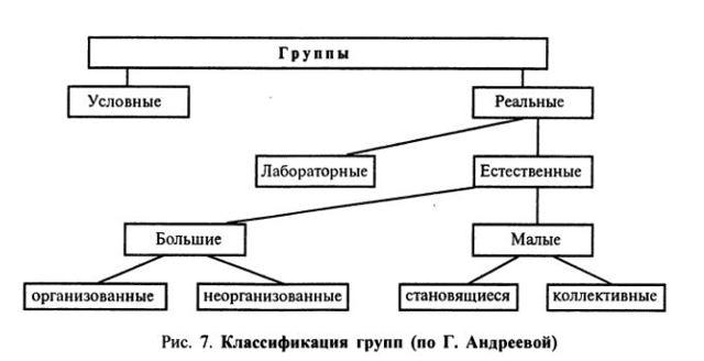 Малая группа и коллектив - Справочник студента