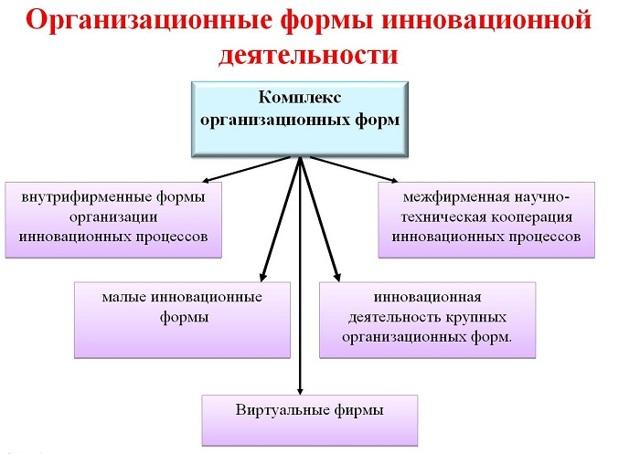 Особенности организационных форм инновационной деятельности - Справочник студента