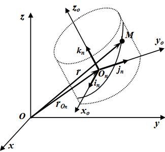 Сложение скоростей и ускорений - Справочник студента