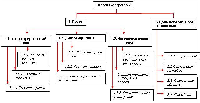 Эталонные стратегии развития - Справочник студента