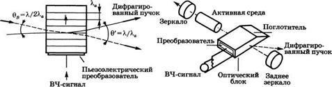 Акустооптические модуляторы - Справочник студента