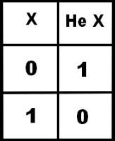 Логические операции и их свойства - Справочник студента