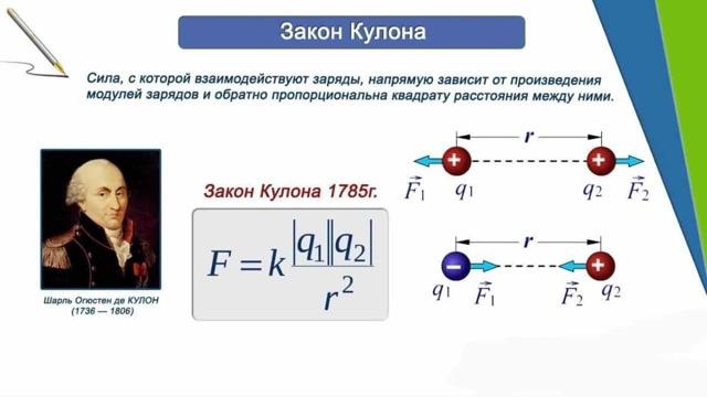 Закон Кулона и его полевая трактовка - Справочник студента