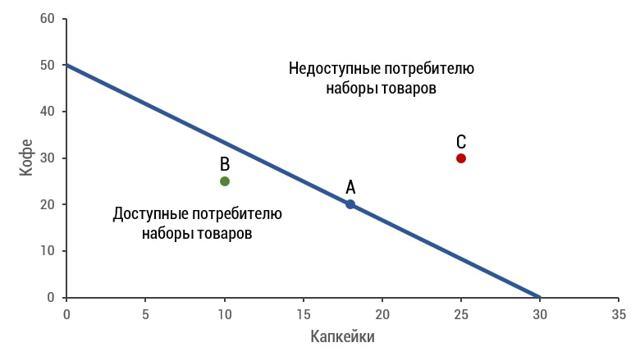 Кривая безразличия и бюджетное ограничение - Справочник студента