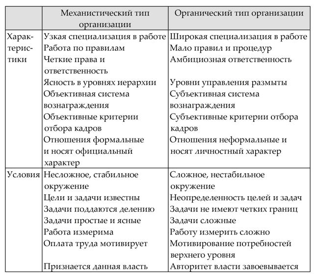 Органический тип организации - Справочник студента