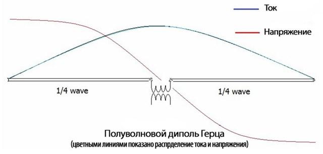 Вибратор Герца. Излучение электромагнитных волн - Справочник студента