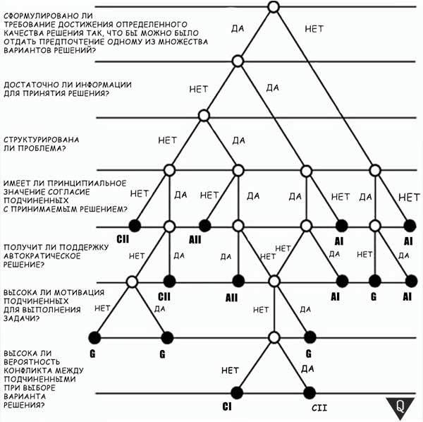 Ситуационная модель принятия решений Врума — Йеттона — Яго - Справочник студента