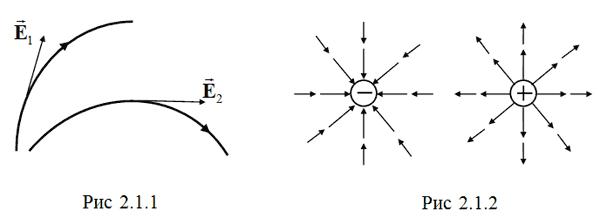 Потенциальность электростатического поля - Справочник студента