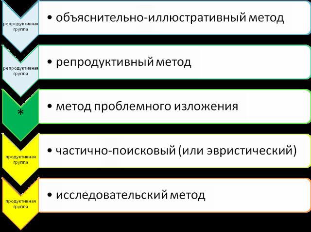 Различные подходы к классификации методов обучения - Справочник студента