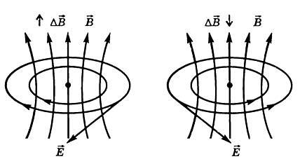 Вихревое электрическое поле - Справочник студента