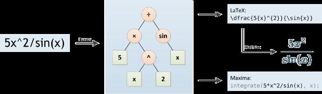 Вычисление криволинейного интеграла - Справочник студента