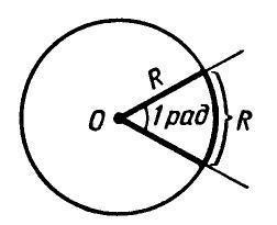 Криволинейное движение - Справочник студента