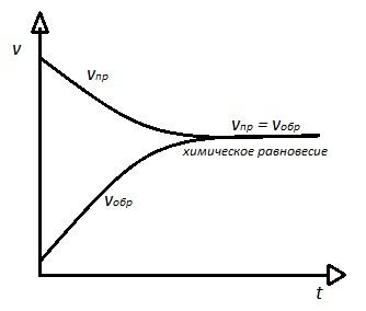 Сдвиги равновесия - Справочник студента