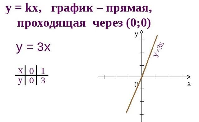 Прямая пропорциональность и её график - Справочник студента