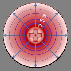 Связь между зарядом и потенциалом проводника - Справочник студента