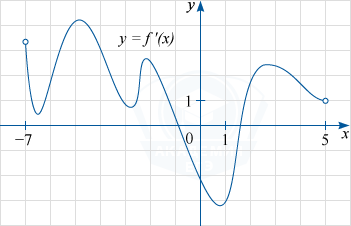 Применение производной к построению графиков функций - Справочник студента