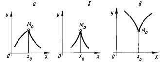 Геометрический смысл дифференциала - Справочник студента