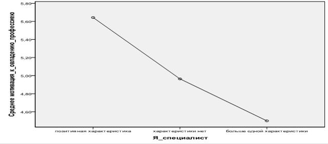 Закономерности формирования «Я-концепции» личности - Справочник студента