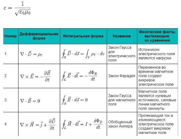 Уравнения Максвелла в интегральной и дифференциальной форме - Справочник студента