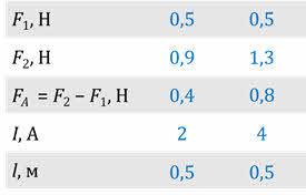 Поток вектора магнитной индукции (магнитный поток) - Справочник студента