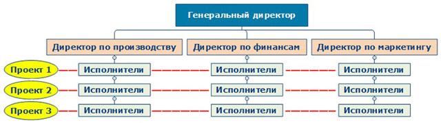 Эффективность организационной структуры - Справочник студента