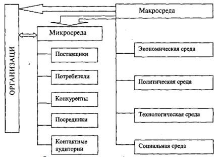 Элементы внешней среды косвенного воздействия - Справочник студента