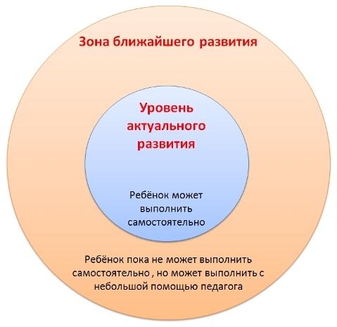 Характеристика традиционной и развивающей систем обучения - Справочник студента