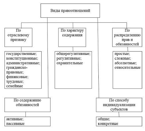 Виды правовых отношений - Справочник студента