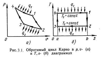 Уравнение состояния идеального газа - Справочник студента