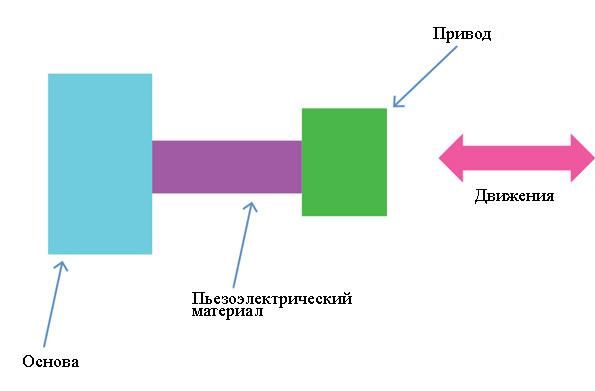 Пьезоэлектрики - Справочник студента