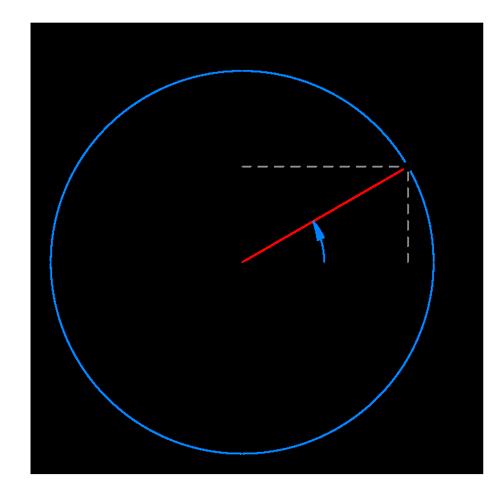 Свойства функции синуса - Справочник студента