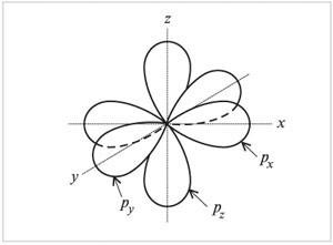 Спаривание атомных орбиталей - Справочник студента