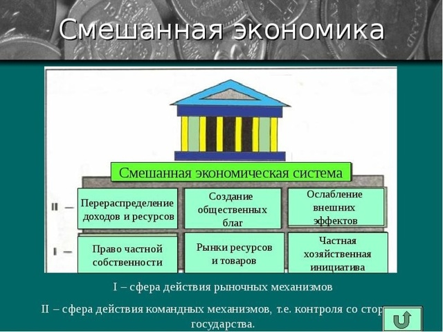 Смешанная экономика - Справочник студента