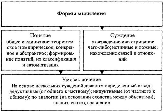 Основные виды мышления - Справочник студента