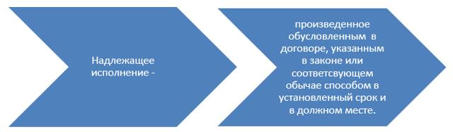 Особенности исполнения гражданских обязательств - Справочник студента