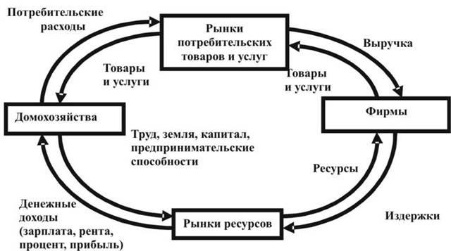 Кругооборот товаров и услуг - Справочник студента