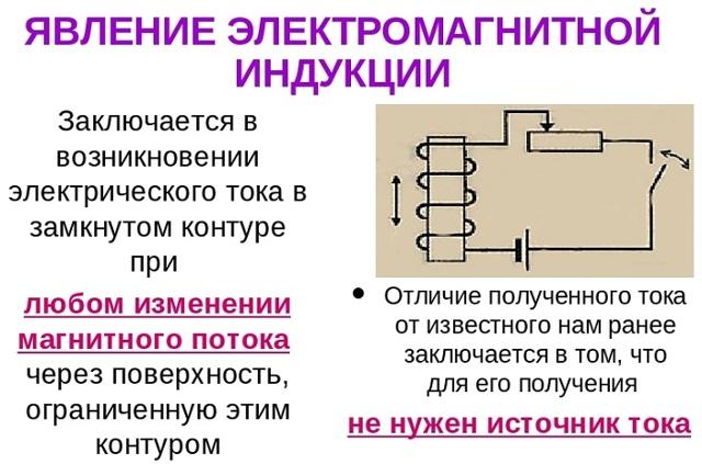 Закон электромагнитной индукции Фарадея и его формулировка в дифференциальной форме - Справочник студента