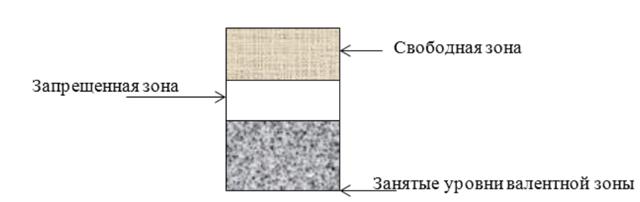 Зонная теория твердых тел, энергетические уровни и формирование энергетических зон - Справочник студента