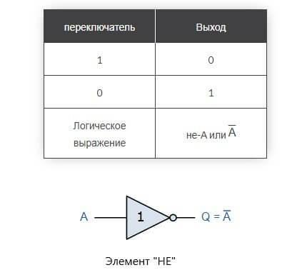 Логические переменные и логические функции - Справочник студента