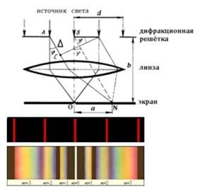 Дифракционная длина - Справочник студента