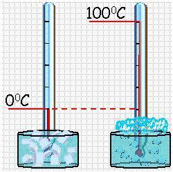 Термодинамическая шкала температур - Справочник студента