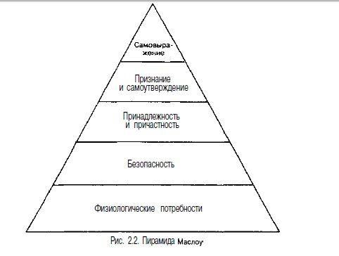 Теория иерархии потребностей Маслоу - Справочник студента